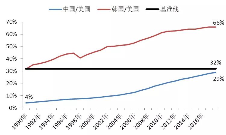 深圳人均gdp与韩国人均gdp_万亿级大城,深圳人均GDP从第1跌到第5,谁冲到了前面(2)